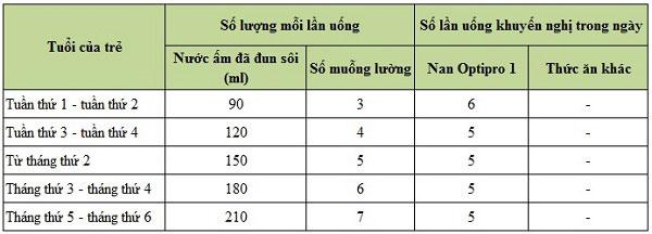 sữa Nan Optipro HMO 1 hộp 800g cho trẻ 0 đến 6 tháng tuổi