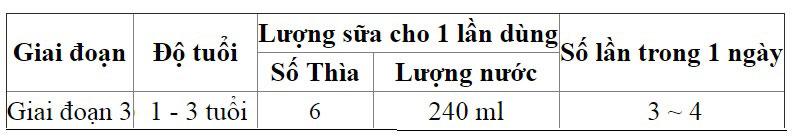 thùng sữa grand noble số 3 hàn quốc lon 750g cho trẻ 1-3 tuổi