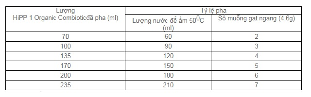 Sữa bột Hipp Combiotic số 1 lon 800g