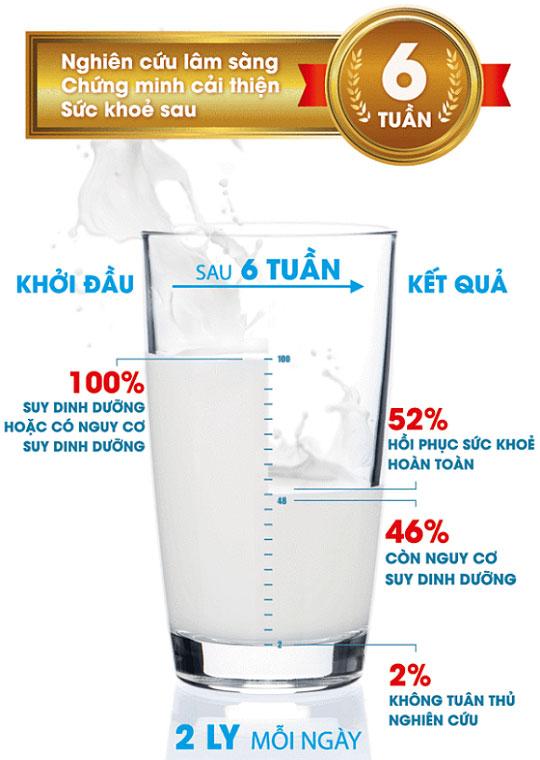 sữa nestle boots optimum dinh dưỡng cho người lớn lon nhỏ 400g