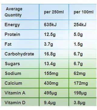 sữa tươi medow fresh bổ sung canxi hộp 250ml